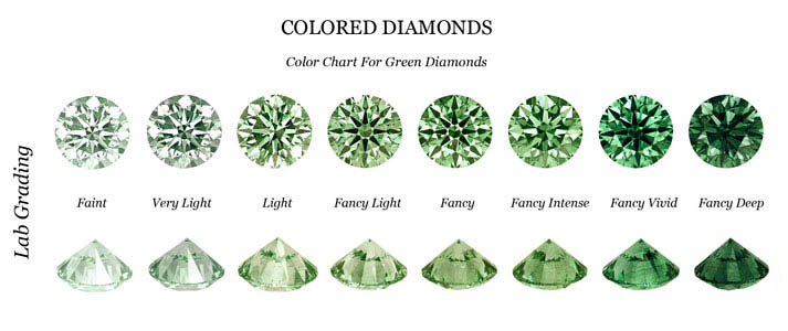 ring irradiated diamond tone green two product f gold